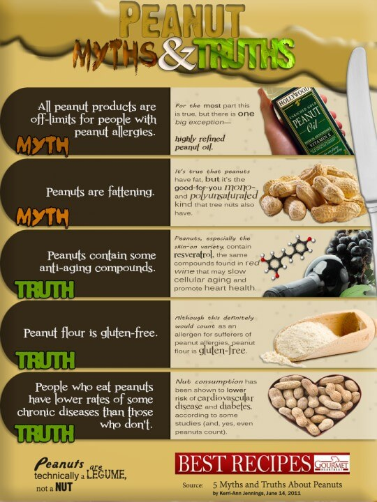 Peanut Butter Infographic healthy