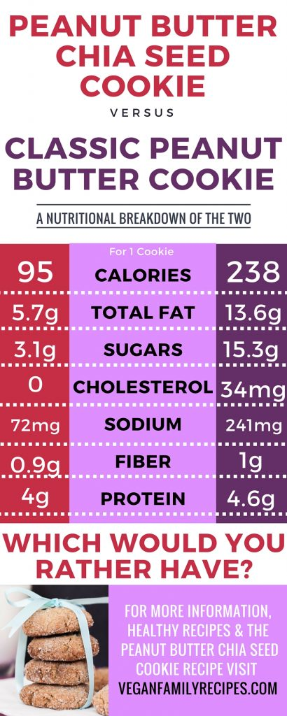 Peanut Butter Chia Seed Cookies vs. Classic Peanut Butter Cookie Recipes - A nutritional breakdown of the two cookie recipe | VeganFamilyRecipes.com | #infographic #health